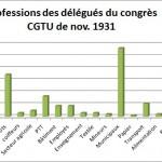 CGTU 1931